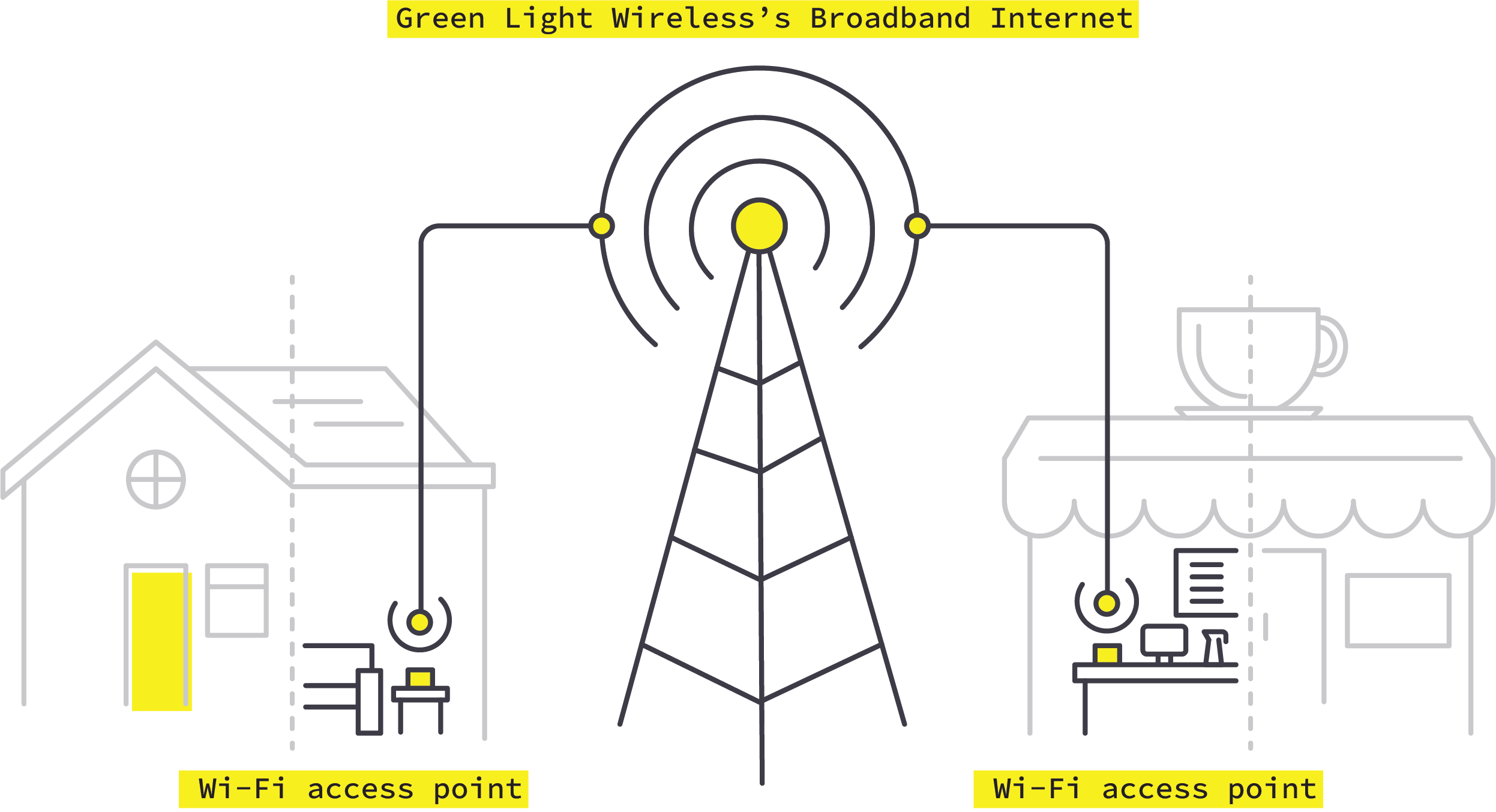 Green Light Wireless Broadband Services Pittsburgh A Diagram For Business Your Home Internet
